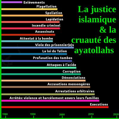 La justice en Iran