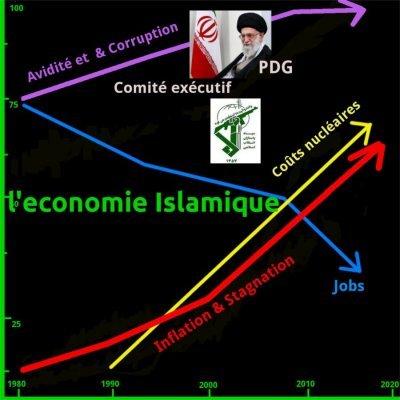 Économie en Iran