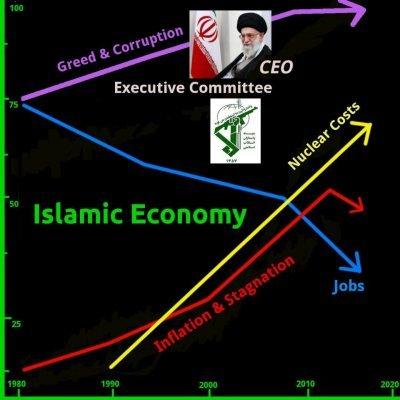 Ecomomy in Iran